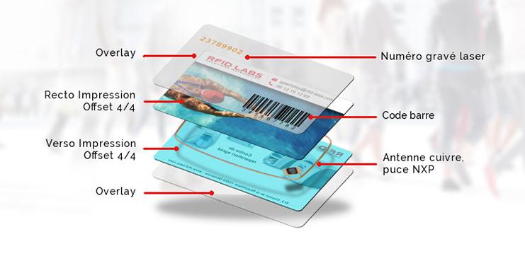 Personnaliser-une-carte-ou-badge-RFID