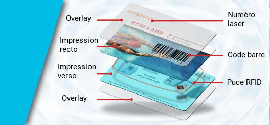 Carte sans contact RFID MIFARE personnaliséee offset et numéro de série laser